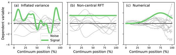 Continuum-level power analysis methods.