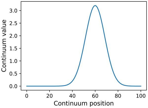 Example GaussianPulse geometry.