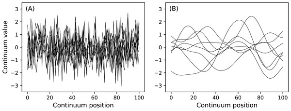 (A) Uncorrelated Gaussian noise. (B) Smooth (correlated) Gaussian noise.