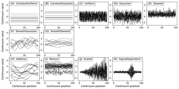 All noise models. (A–E), (F–G) and (H–K) depict basic, smooth and compound noise types, respectively.