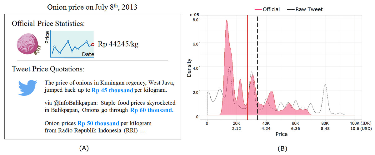 Nowcasting Commodity Prices Using Social Media Peerj