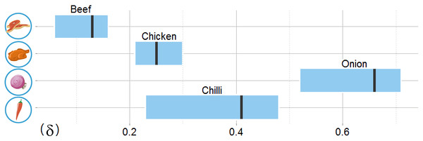 The allowable model parameter δ ranges for four target food commodities based on training data.