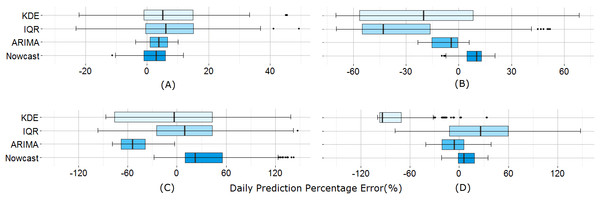 Daily prediction error comparison between the models.