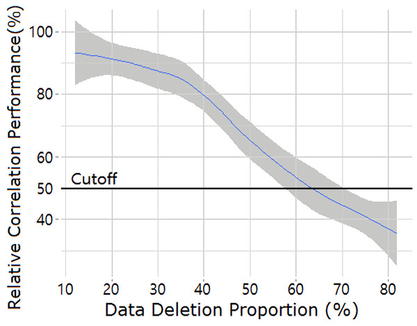 Decaying of the relative correlation performance (r) as a function of the scale of data removal for the most scarce commodity, chilli.