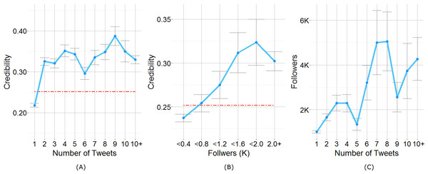 (A) Users' credibility plot versus their number of Tweets. The dashed red line depicts the mean credibility of all users (=0.251) (B) Users' credibility plot versus their number of followers. (C) Users' followers versus their number of Tweets.