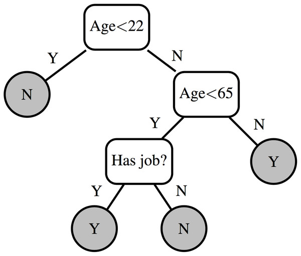 Example decision tree.