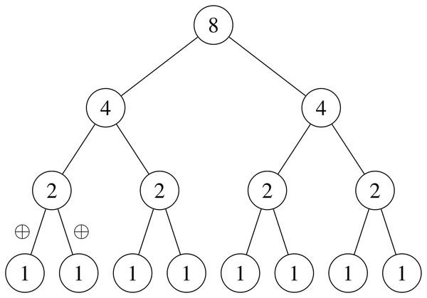 Sum parallel reduction.