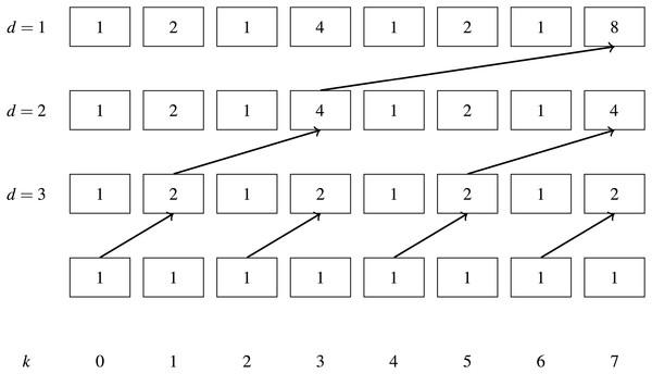 Blelloch scan upsweep example.