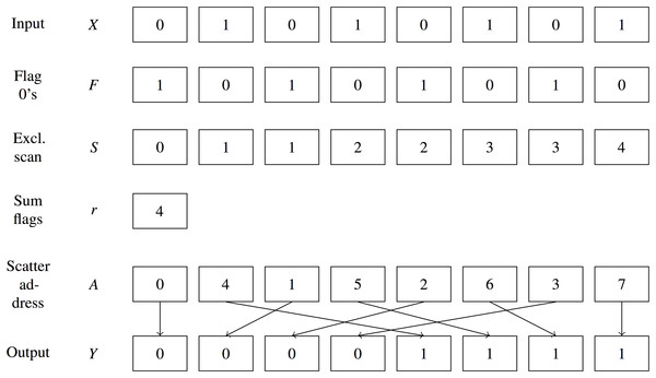 Radix sort example.