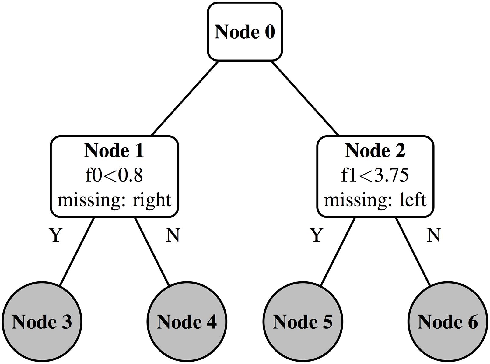 accelerating the xgboost algorithm using gpu computing  peerj