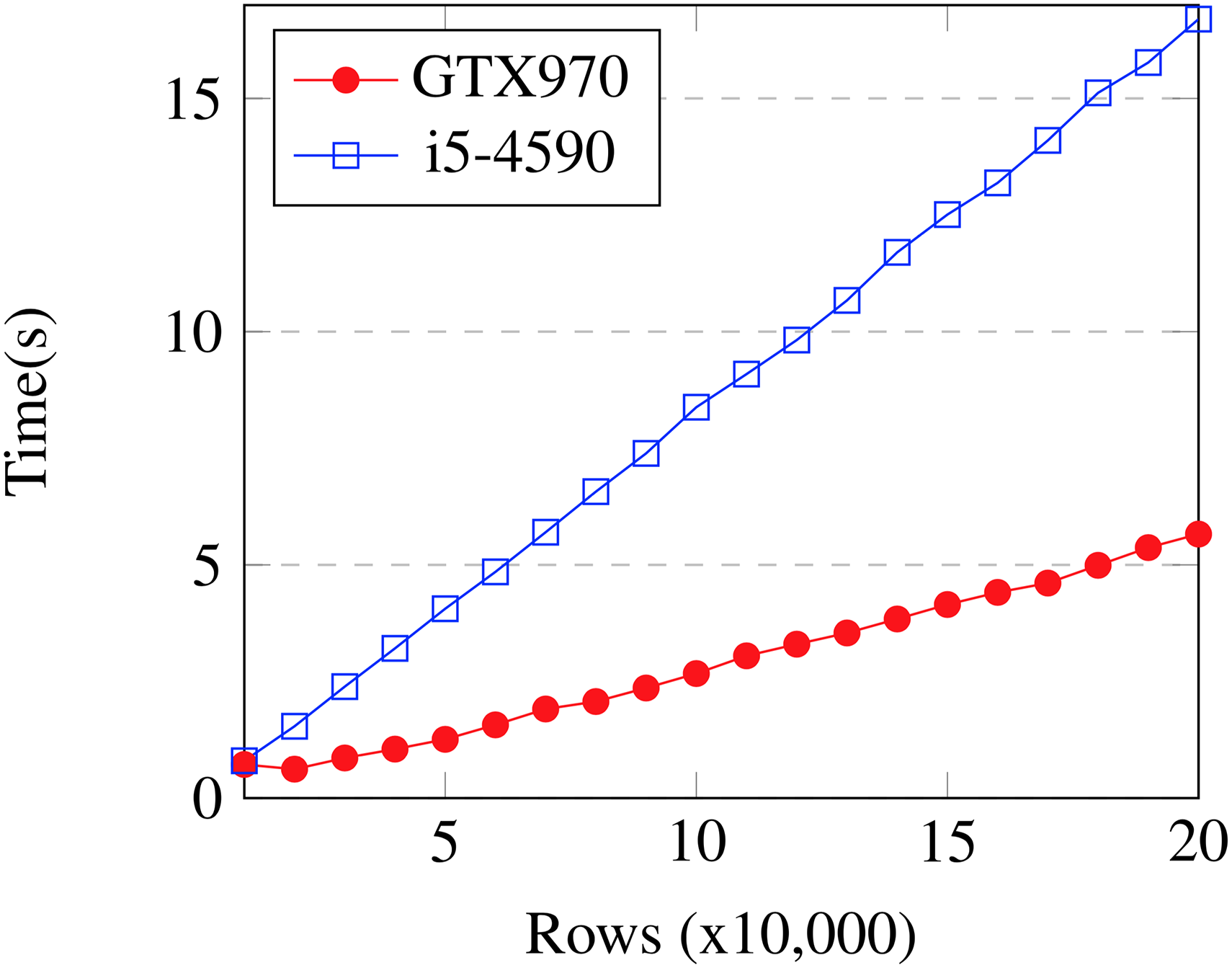 Accelerating the XGBoost algorithm using GPU computing [PeerJ]