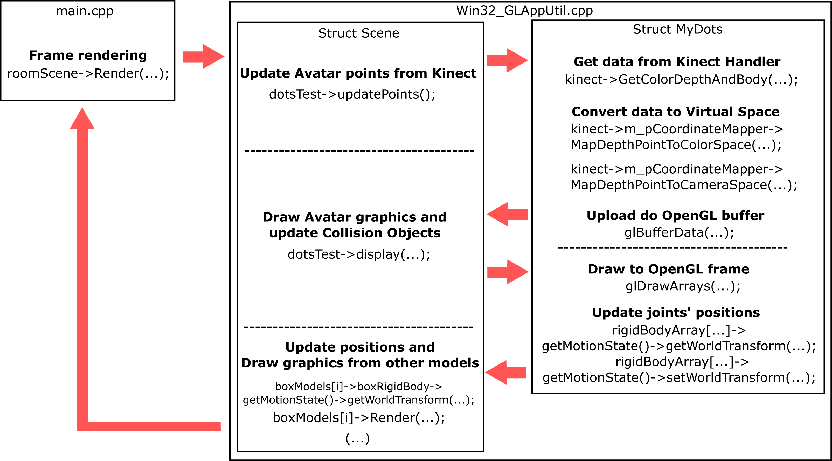 A method for creating interactive, user-resembling avatars [PeerJ]