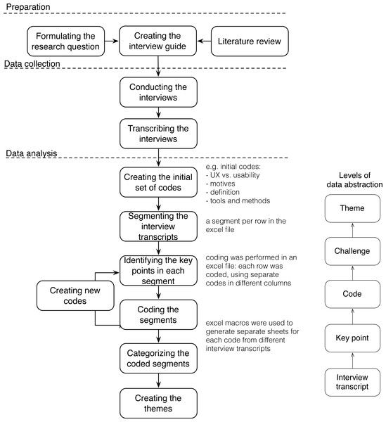 Process of data gathering and analysis.