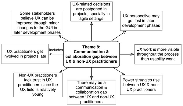 Challenges concerning communication and collaboration between UX and non-UX practitioners (Theme ).