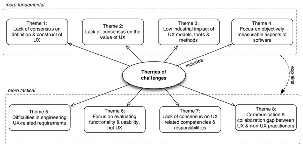 The identified themes of challenges.