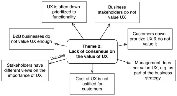 Challenges concerning value of UX (Theme 2).