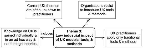 Challenges concerning industrial impact of UX theories (Theme 3).