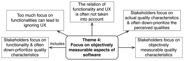 Challenges concerning subjective aspects of software (Theme 4).