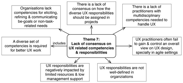 Challenges concerning UX-related competencies and responsibilities (Theme 7).