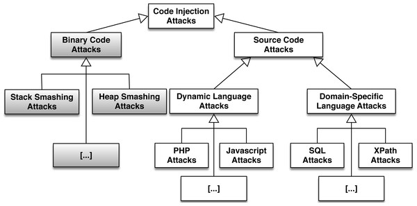 A categorization of code injection attacks.