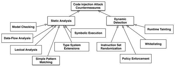 The basic categories of code injection attack countermeasures.