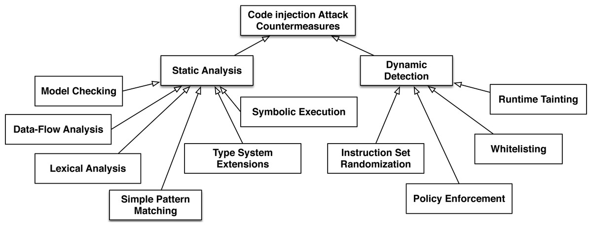 Fatal Injection A Survey Of Modern Code Injection Attack