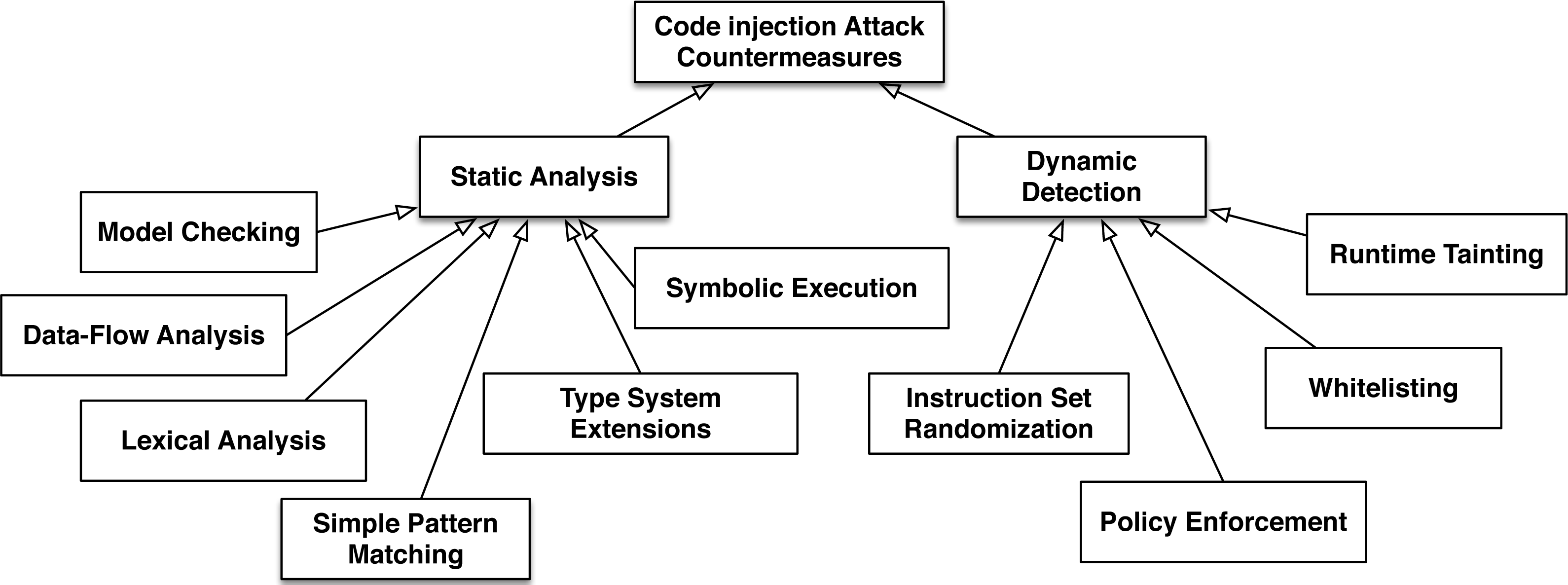 Fatal injection: a survey of modern code injection attack