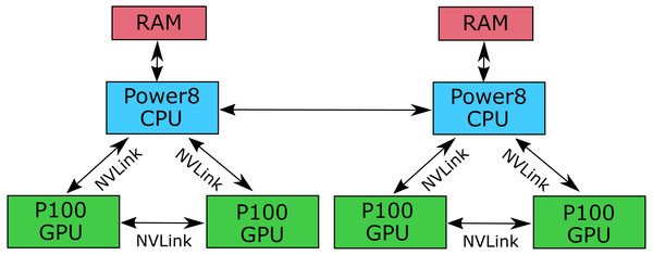 Architecture of the IBM Power System S822LC for High Performance Computing.