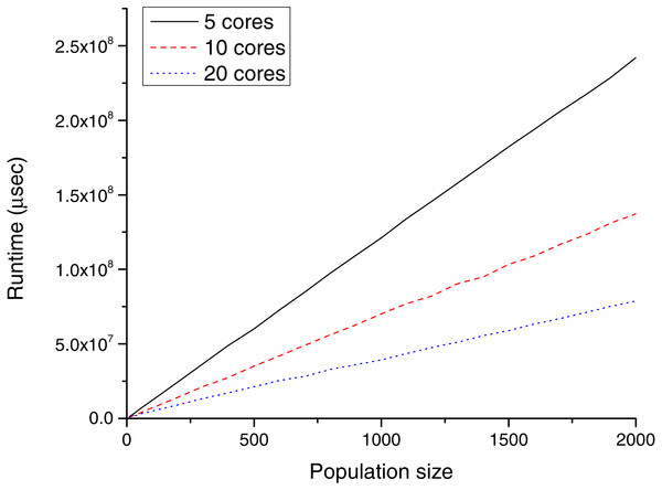 Runtime (µs) for different population sizes with POWER CPUs.