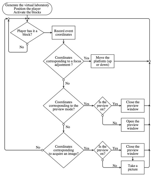 Flow-chart representing our Python script that enables Minecraft-based user interaction with the DIY Microscope.