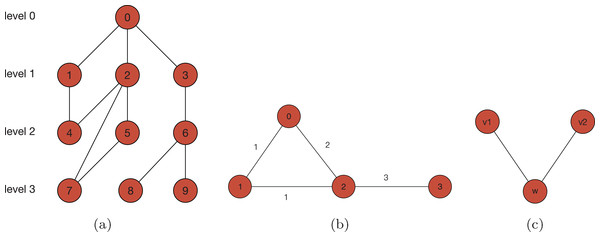 (A) An example of a multi-level structure.