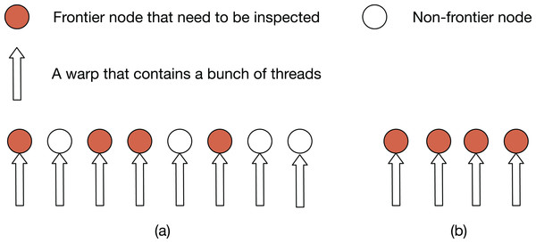 Examples of thread allocation using (A) the node-parallel method and (B) the work-efficient method.