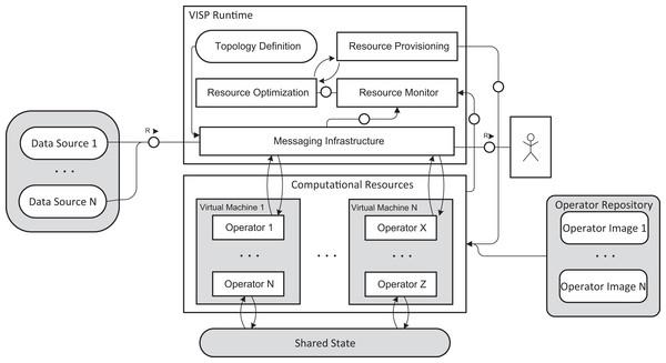 VISP stream architecture.