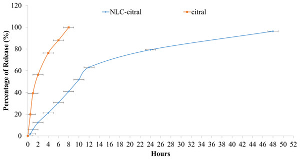 The in-vitro drug release study of NLC-citral and citral (control).