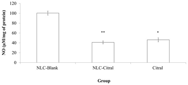 Bar chart analysis of the level of Nitric Oxide (NO) detected in the mice splenocytes harvested from the NLC-Blank, NLC-citral and citral treated groups after 28 days of treatment (50 mg/kg).