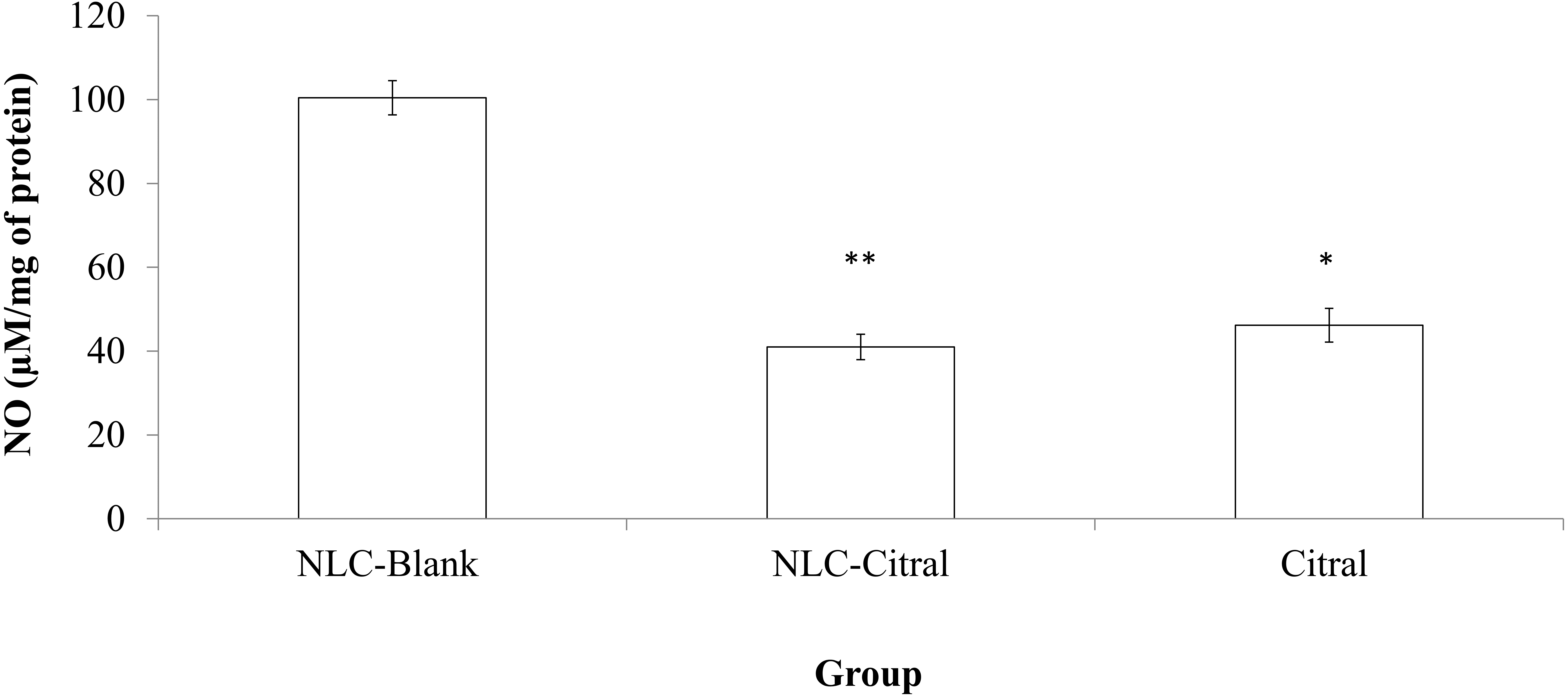 Characterization and toxicity of citral incorporated with download full size image pooptronica Images