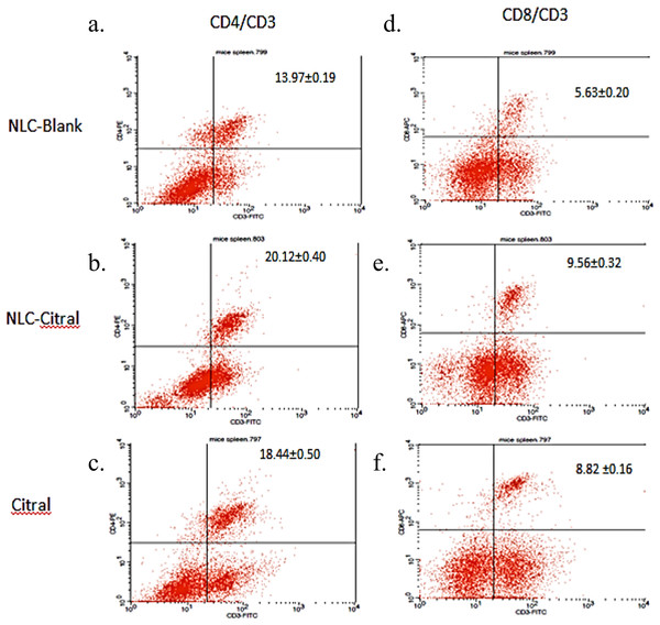 The histogram analysis of (A–C) CD3+CD4+ and (D–F) CD3+CD8+ T lymphocytes in the splenocytes harvested after 28 days of treatment with 50 mg/kg of NLC-Blank, NLC-citral and citral. Each value represents mean ± std with n = 5 mice per group.