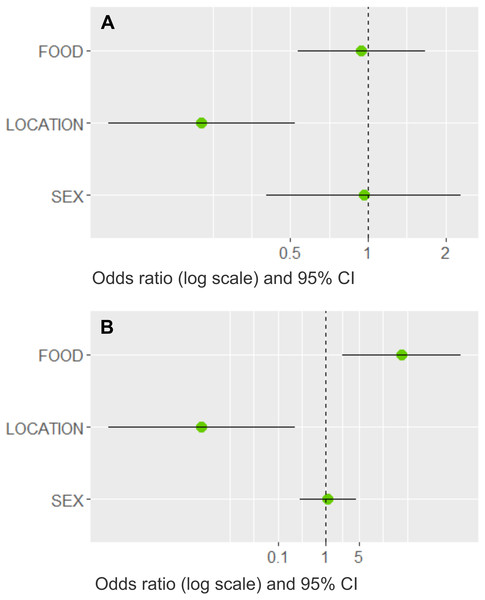 Model averaged odds ratios for models predicting dog and cat wildlife interactions in southern Chile.