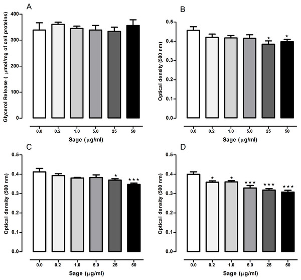 Effects of Salvia officinalis methanol (sage MetOH) extract on lipolysis and lipogenesis in 3T3-L1 cells.