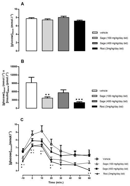 Effects of Salvia officinalis MetOH extract on fasted blood glucose, and insulin sensitivity.