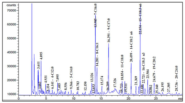 Sage fatty acids profile analysed by Gas Chromatography (GC).