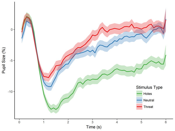 Pupillary waveforms across time for each stimulus type in Experiment 1.