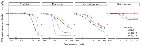 Dose-response curves and IC50 values obtained from a conventional ATP assay on day 2. control (%).