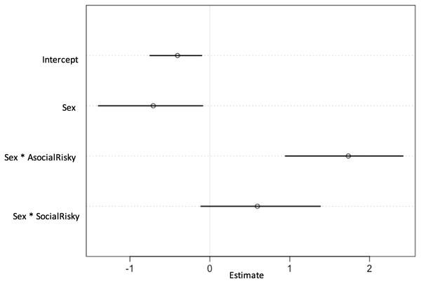Plot of parameter estimates of best fitting model (lowest WAIC).