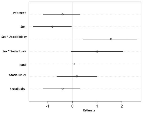 Plot of parameter estimates from the Full Model.
