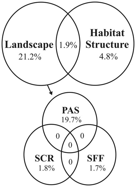 Venn diagram showing the first- and second-tier decompositions of feral hog RDA model (P = 0.001) in the study region.
