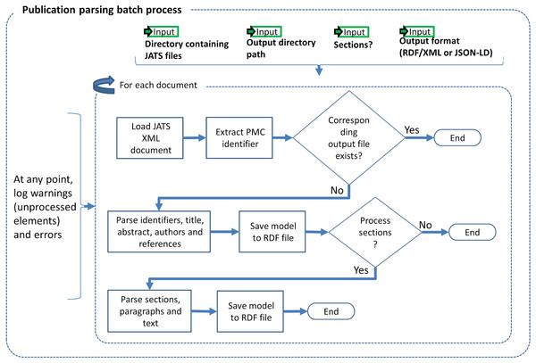 Publication parsing process.
