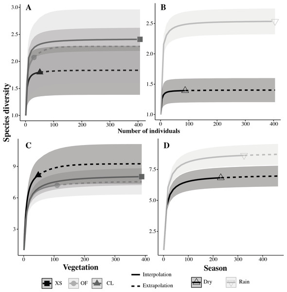 Individual based rarefaction curves for species of amphibians (A–B) and reptiles (C–D) by vegetation (A–C) and season (B–D)