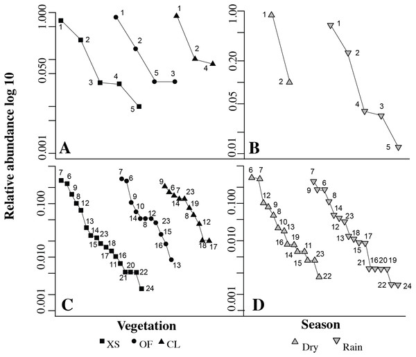 Rank abundance curves for species of amphibians (A–B) and reptiles (C–D) by vegetation (A–C) and season (B–D).
