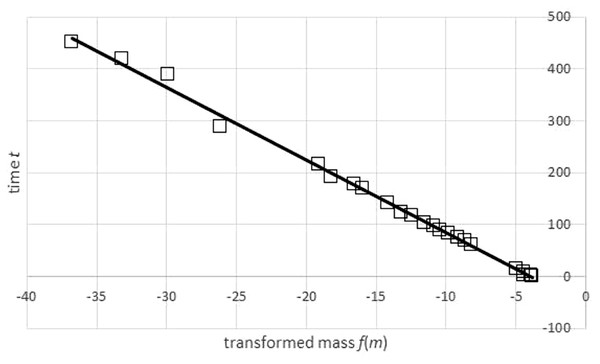 Transformation of time-mass-data and a regression line for the transformed data set.